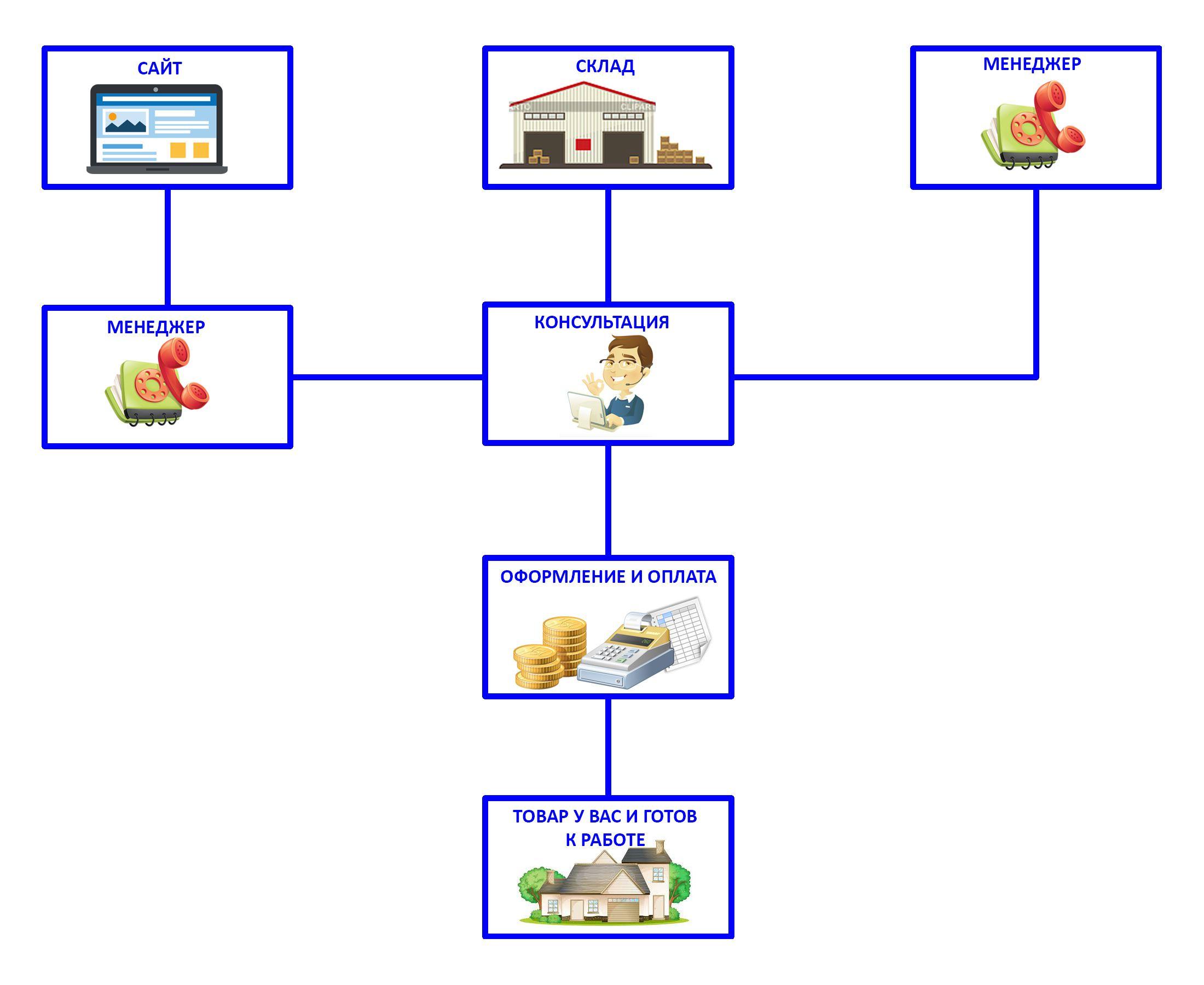 Схема нашей работы